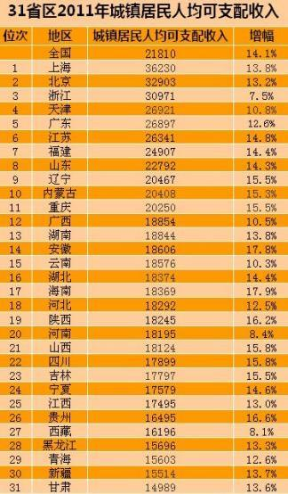 国民可支配收入公式_江苏人均可支配收入