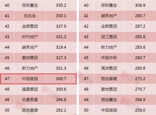 全国50强房企中国奥园抢滩贵州房产市场