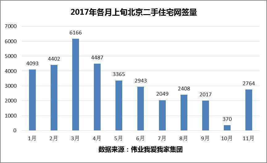11月上旬北京二手房交易量稳中有升-数据-新闻