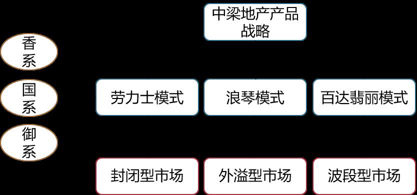 中粮地产产品战略.jpg