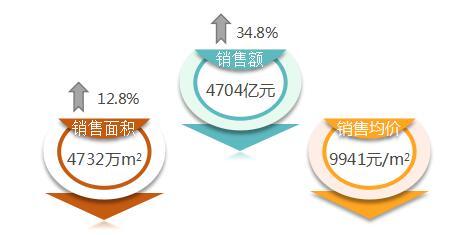 """销售业绩亮眼  恒大完成从""""量变""""到""""质变""""-中国网地产"""