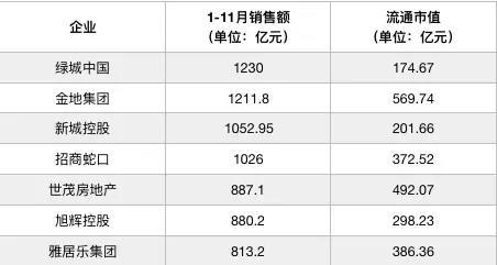 年度盘点 | 绿城中国:傍上央企 三年回稳-中国网地产