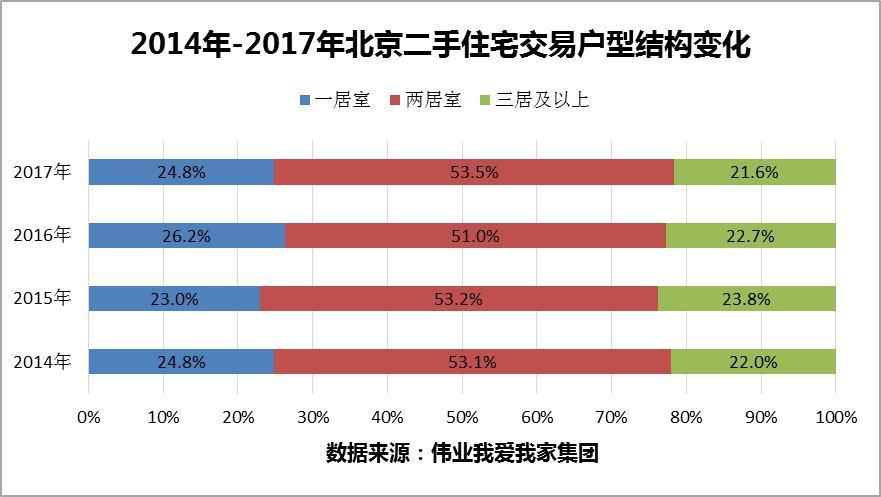 伟业我爱我家:2017年北京二手住宅房价连跌8个月-中国网地产