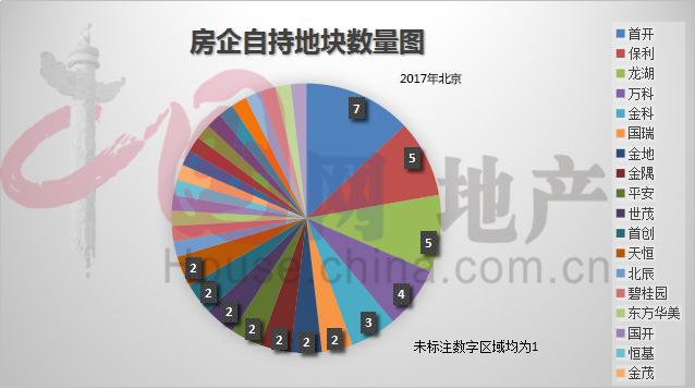 2018第一烤 | 房企竞自持地块 自赎还是自虐?-中国网地产