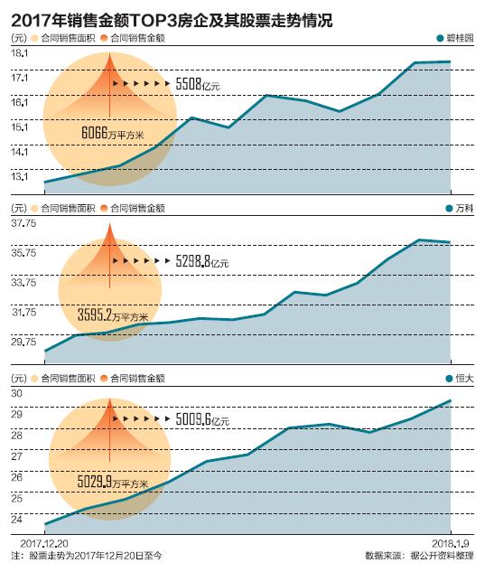 開發商業績爆發 龍頭地産股進一步走強-中國網地産