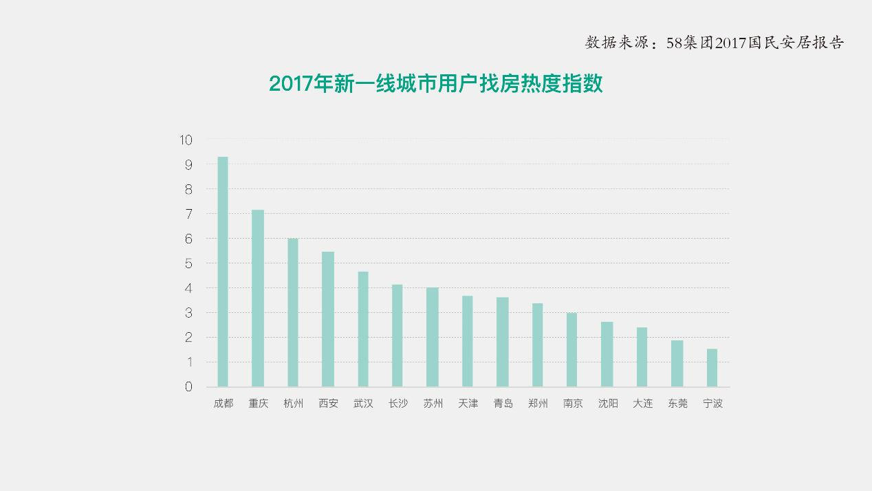 58集团发布国民安居报告:36%非婚人群青睐长租公寓-中国网地产
