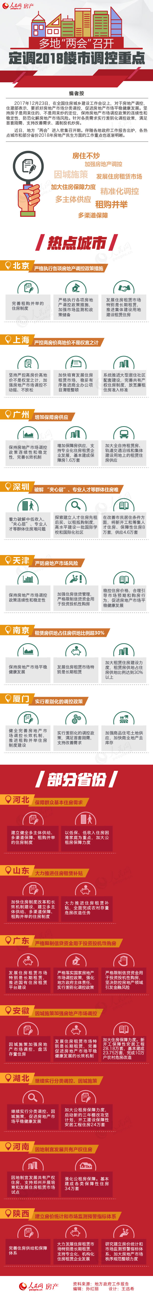 """多地""""两会""""召开 定调2018楼市调控重点-中国网地产"""