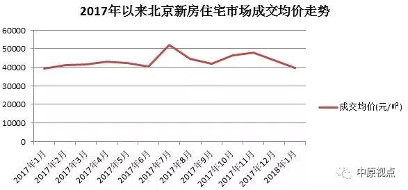 中原地产:1月北京楼市新建商品房成交环比下跌67%-中国网地产