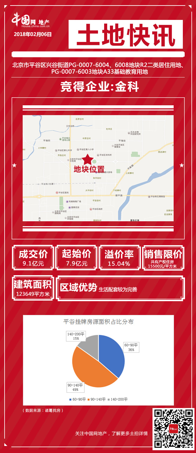 """北京土地市场节前""""最后一拍""""!三共有产权住房地块各归其主-中国网地产"""