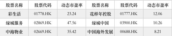 物业分拆投资走俏 雅生活首发3.3亿股获超额认购-中国网地产