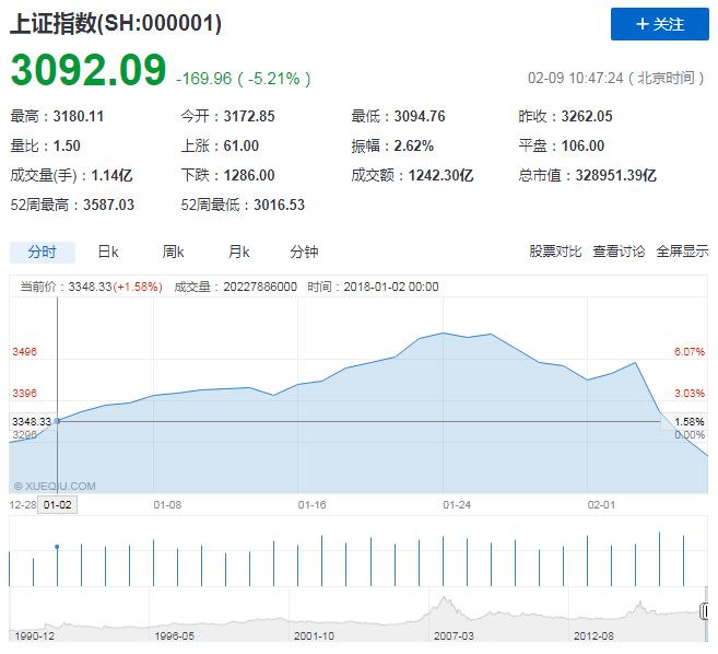 快讯:沪指跌破3100点-中国网地产
