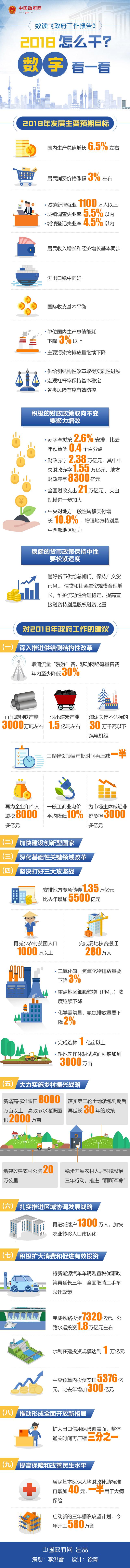 数读《政府工作报告》:2018怎么干?数字看一看-中国网地产