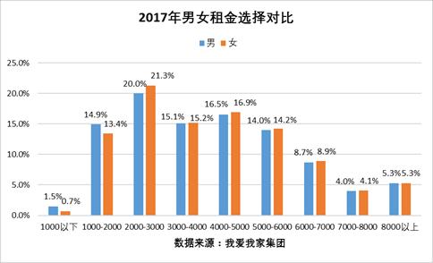 女性购租房特点观察:购房更偏小户型 租房更偏中高价位-中国网地产