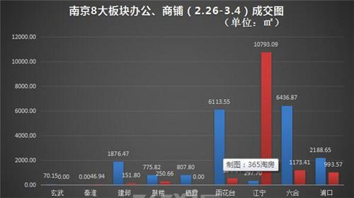 上周南京商办市场逐步回升 商业地产成交3.8万㎡-中国网地产