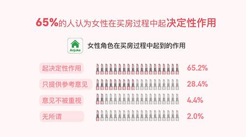 报告称女性占买房决策主导权 超七成受访者认可短期租房-中国网地产