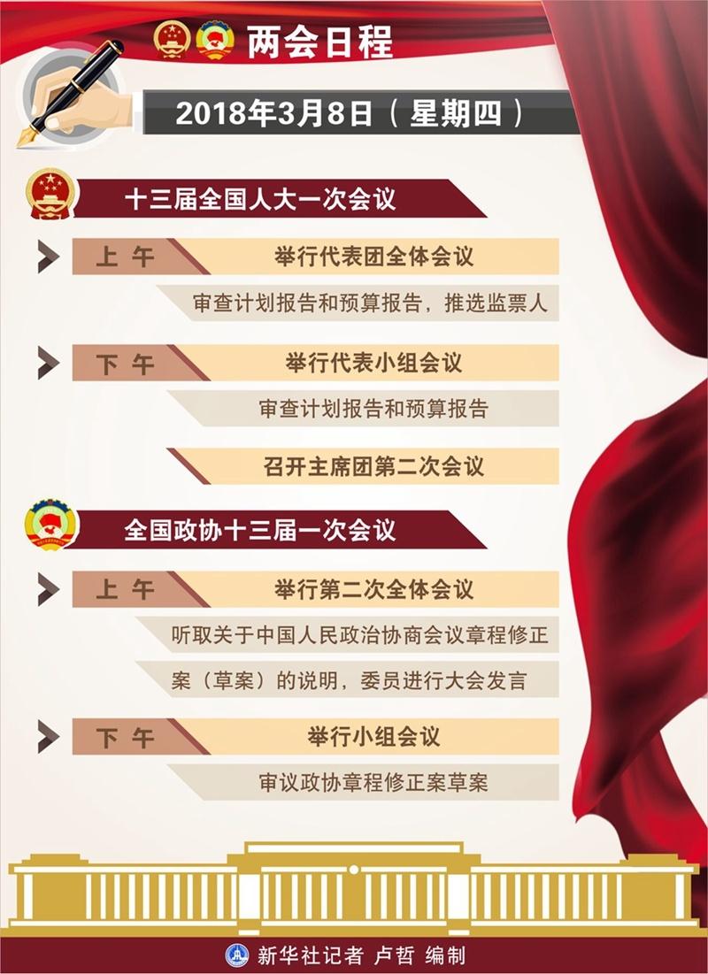 3月8日:人代会审查计划报告和预算报告 政协举行第二次全体会议-中国网地产