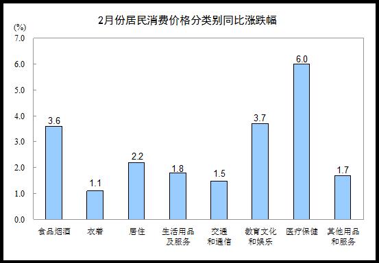 国家统计局:2月CPI同比上涨2.9%-中国网地产