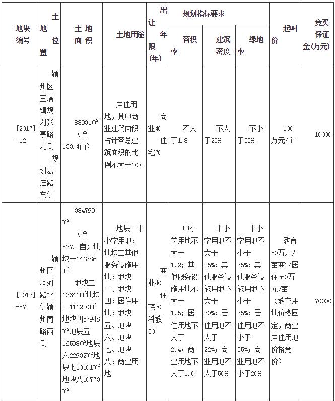 阜阳拍卖出让3宗地块 拟于4月11日现场竞价-中国网地产