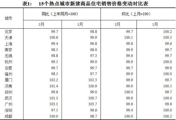 70城最新房价走势来了 近半数人预期房价将这样走-中国网地产