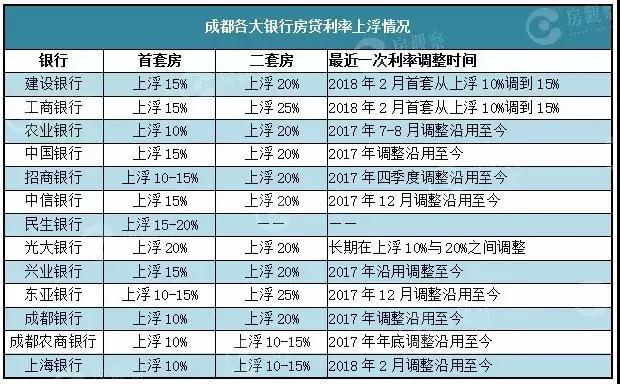 梳理过去20年的房贷利率,现在依然是贷款买房的好时机-中国网地产