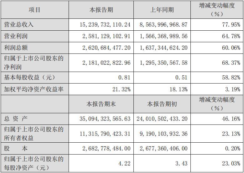 東方園林:營業總收入152.4億元 同比增長77.95%-中國網地産