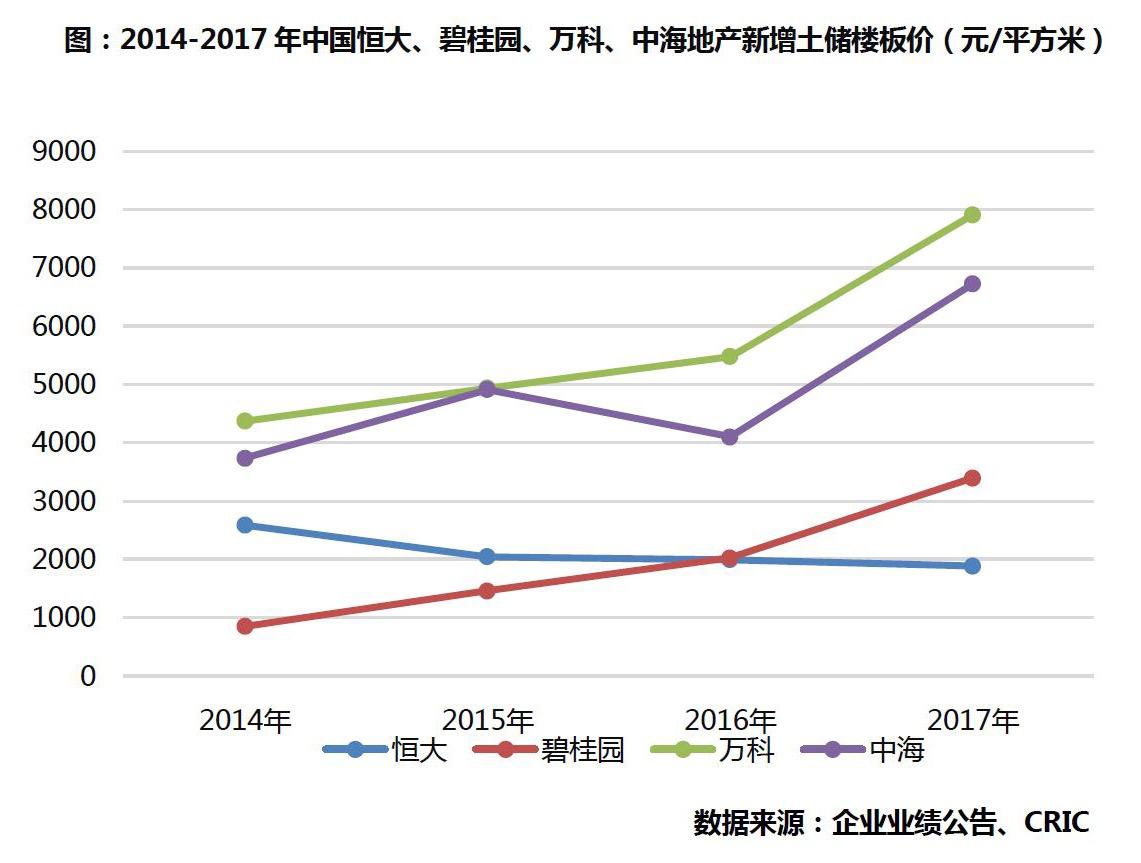 """克而瑞:龙头房企年报放榜   """"新恒大""""登顶利润王胜出-中国网地产"""