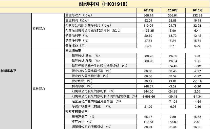 财报点评|融创中国:乐视之殇到此为止 去库存降负债为今年首任-中国网地产