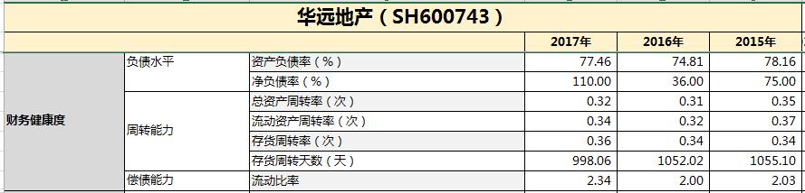 华远地产:销售额同比减少5.8%     净资产负债率77.46%-中国网地产