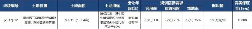 天筑集团以186万元/亩摘[2017]-12号地 楼面价1550元/㎡-中国网地产