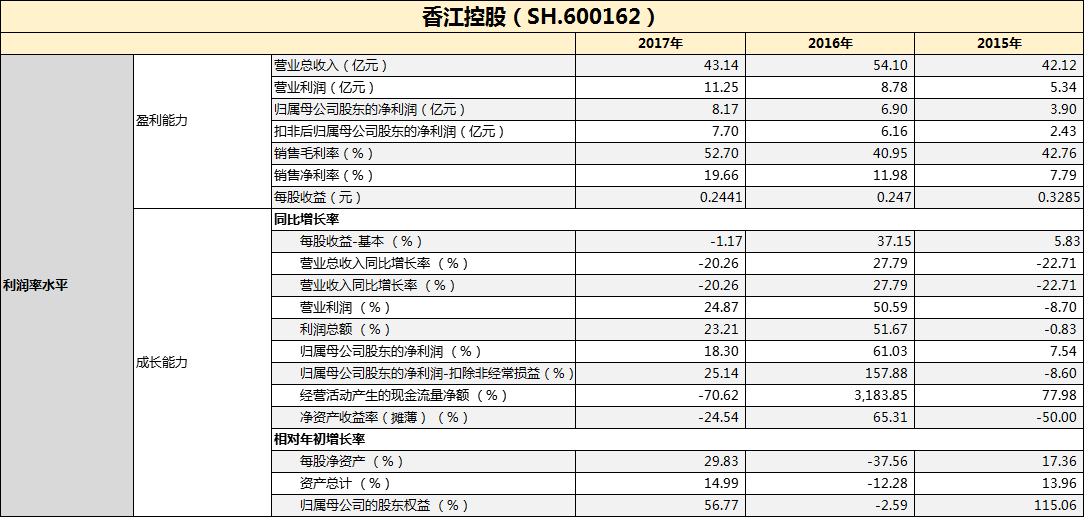 香江控股股票_香江控股营业收入