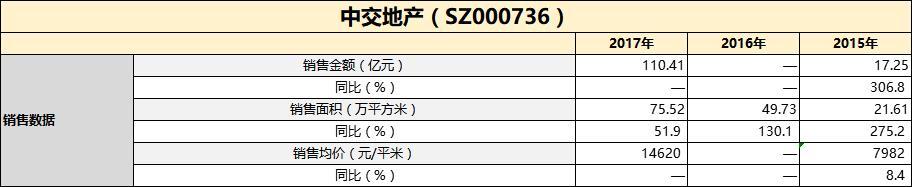 财报点评丨中交地产:两操作暂缓净利资金双重压力-中国网地产