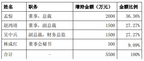 股票今日跌停 华夏幸福管理团队拟增持公司股份-中国网地产
