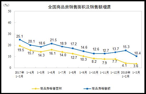 一季度房地产开发投资同比增长1