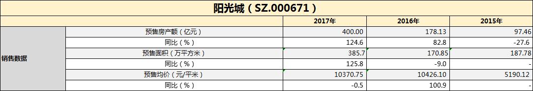 财报点评|阳光城:核心利润率水平同比增7成 拿地同比翻一倍-中国网地产