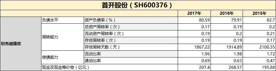财报点评丨首开股份:扣非净利润仅10亿 严控下再回京-中国网地产