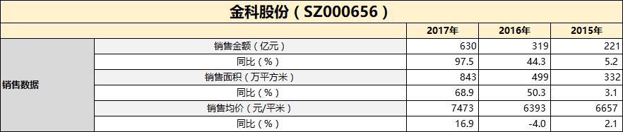 财报点评丨金科股份:两重镇营收下降20% 投460亿加速扩张-中国网地产