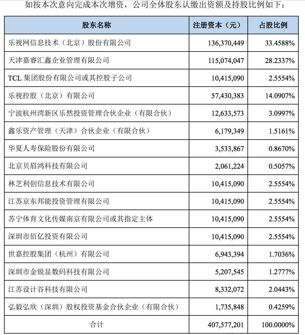 乐视网:腾讯京东苏宁领投 完成后公司持股比例下降至33.46%-中国网地产