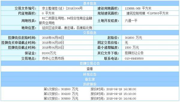 """14轮!流拍地块遇""""围堵"""" 碧桂园+中铁建终获延庆限价房-中国网地产"""