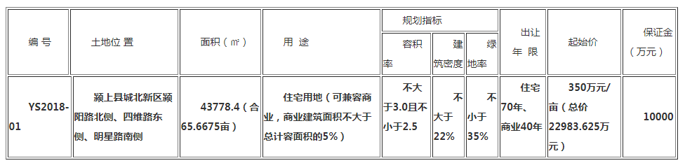 文一地产以总价3.72亿元、单价566.49万元/亩摘得颍上地块-中国网地产