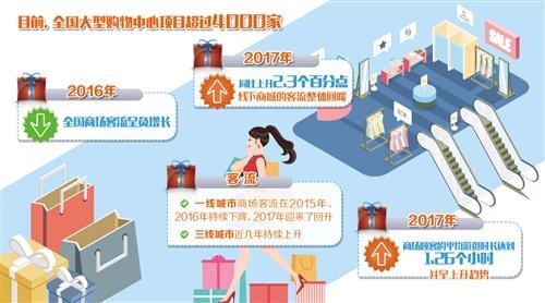 """从""""重开发""""到""""重运营"""" 商业地产迎来重要""""拐点""""-中国网地产"""
