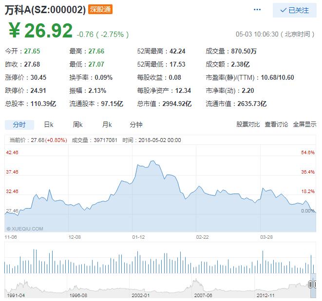 万科股价创半年内新低 钜盛华已多次减持-中国网地产
