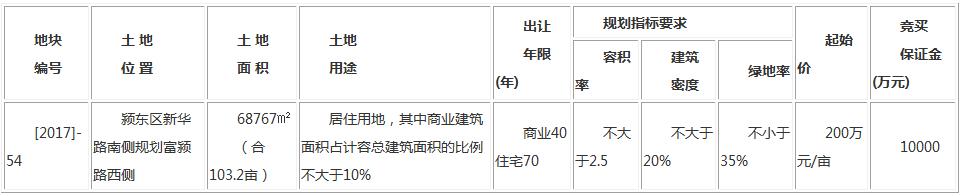 快讯!颍东公开出让2宗商住地块 共计约189亩-中国网地产