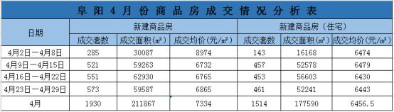 阜阳4月份商品房成交1930套 均价7334元/㎡-中国网地产