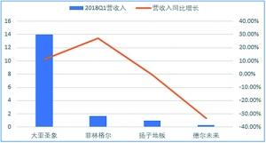 一季度家居上市企业财报:八成营收净利润双增长-中国网地产