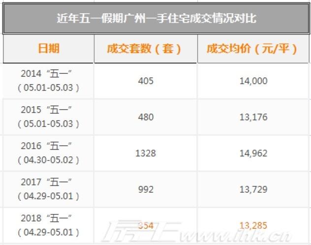 """广州上周成交1172套!现近5年来成交最低值""""五一""""-中国网地产"""