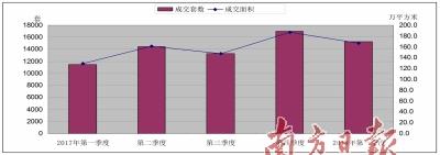 惠州市两年来一手房价 环比首次出现下降-中国网地产