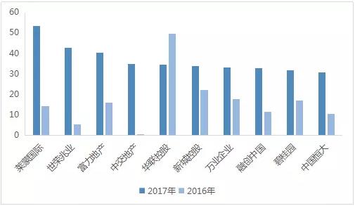 2017上市房企ROE TOP100公布 加权平均值同比增长32.41%-中国网地产