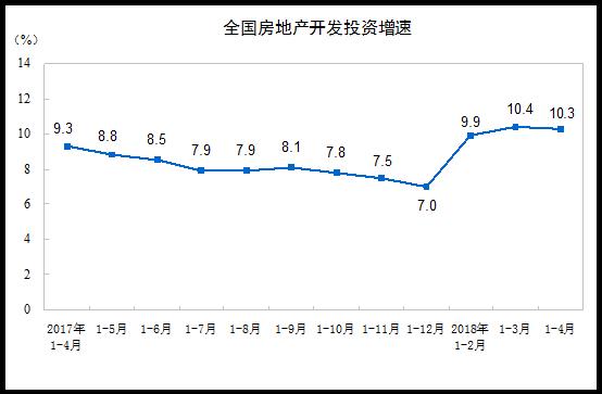 企业到位资金创两年新低,房地产开发景气指数继续回落-中国网地产
