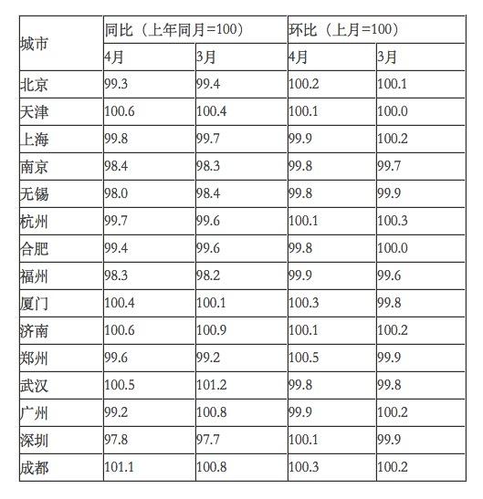 统计局:4月份一线城市房价同比降幅扩大-中国网地产