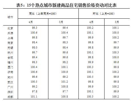 4月份热点城市房价涨幅扩大 哈尔滨丹东西安涨幅显著-中国网地产